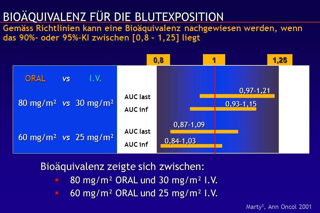 BIOÄQUIVALENZ FÜR DIE BLUTEXPOSITION Gemäss Richtlinien kann eine Bioäquivalenz nachgewiesen werden, wenn das 90%- oder 95%-KI zwischen [0,8 – 1,25] liegt